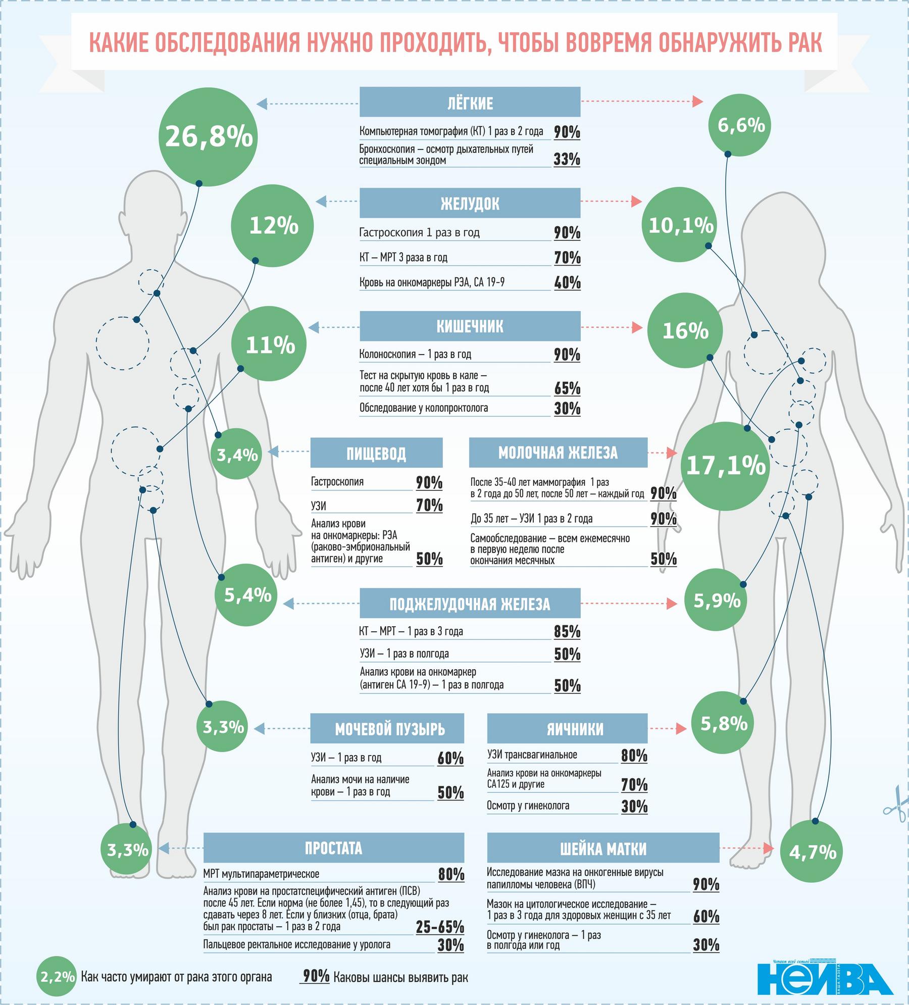 Рак у женщин крови на анализ анализ обозначения биохимический крови